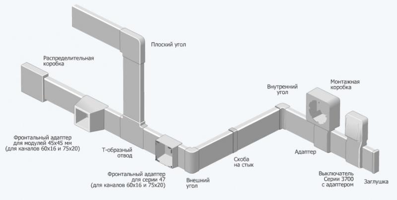 Угол Legrand внутренний переменный 80°-100° 50х150мм белый 10606